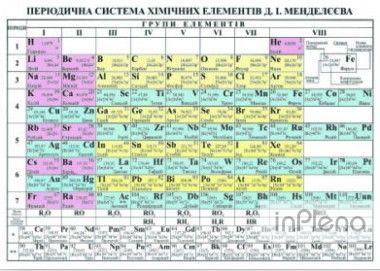 Плакат періодична система хімічних